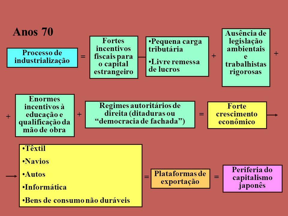 Anos 70 Ausência de legislação ambientais e trabalhistas rigorosas