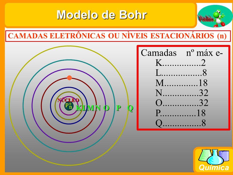 Modelo de Bohr Camadas nº máx e- K................2