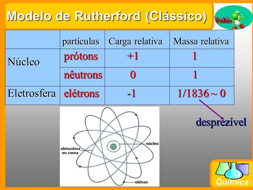 Modelo de Rutherford (Clássico)