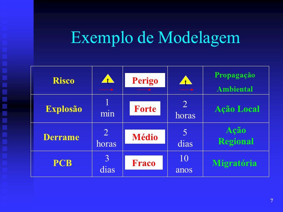 Exemplo de Modelagem Risco Perigo t Explosão Derrame PCB 1 min 2 horas