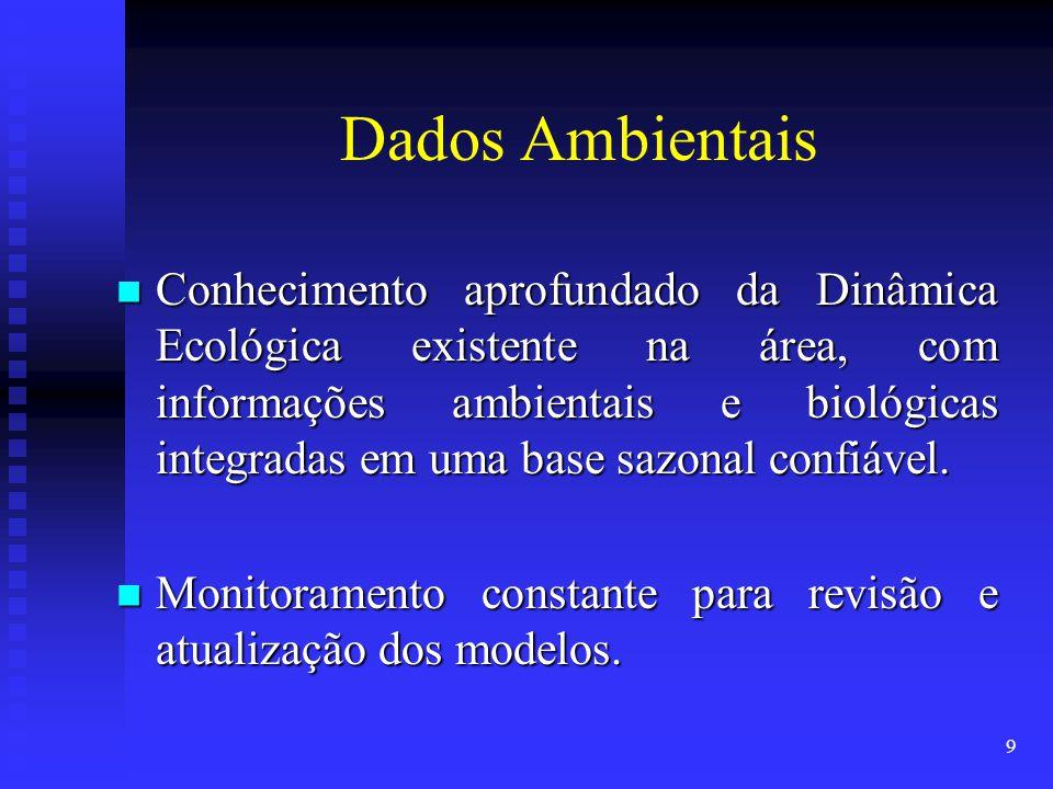 Dados Ambientais