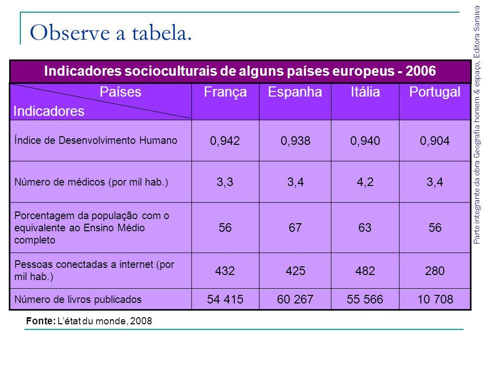 Indicadores socioculturais de alguns países europeus - 2006