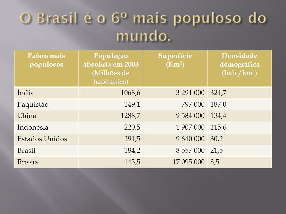 O Brasil é o 6º mais populoso do mundo.