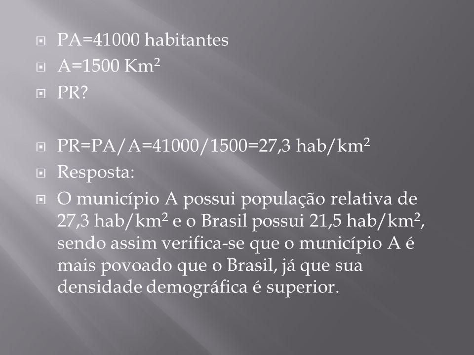 PA=41000 habitantes A=1500 Km2. PR PR=PA/A=41000/1500=27,3 hab/km2. Resposta: