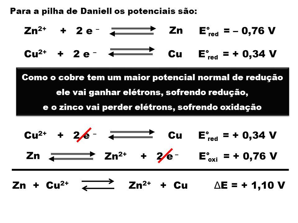 Zn2+ + 2 e – Zn E° = – 0,76 V Cu2+ + 2 e – Cu E° = + 0,34 V Cu2+ +