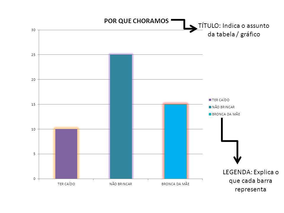 TÍTULO: Indica o assunto da tabela / gráfico