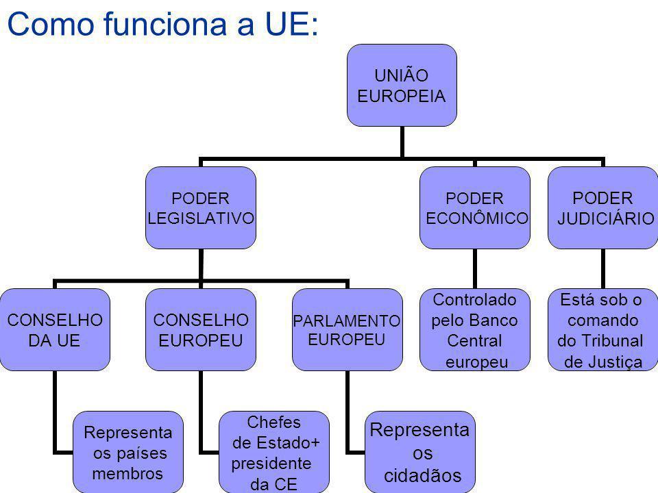 Como funciona a UE: