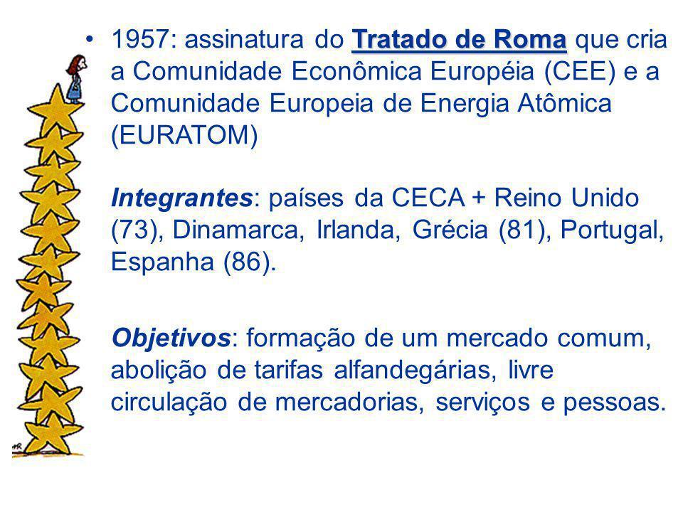 1957: assinatura do Tratado de Roma que cria a Comunidade Econômica Européia (CEE) e a Comunidade Europeia de Energia Atômica (EURATOM)