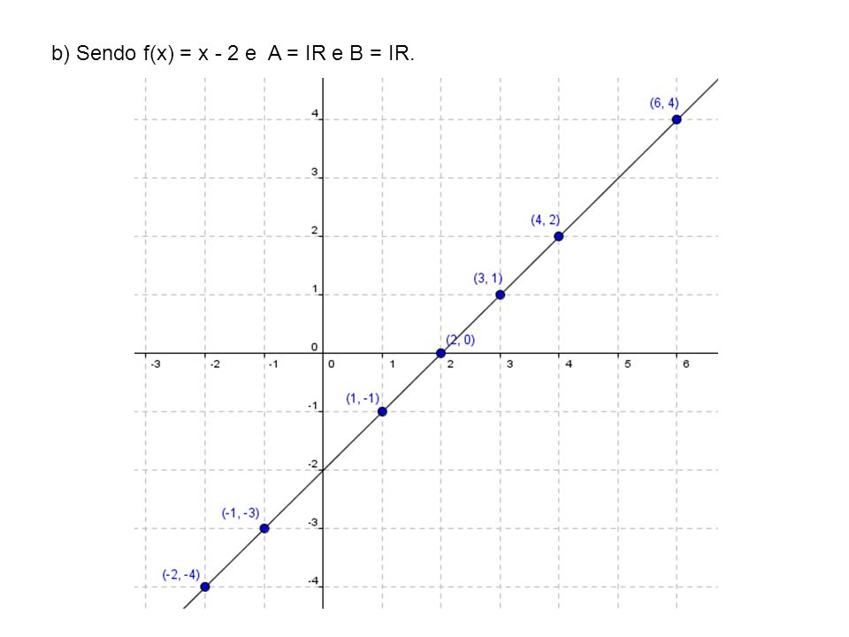 b) Sendo f(x) = x - 2 e A = IR e B = IR.