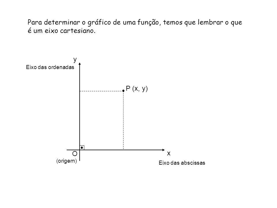 Para determinar o gráfico de uma função, temos que lembrar o que é um eixo cartesiano.