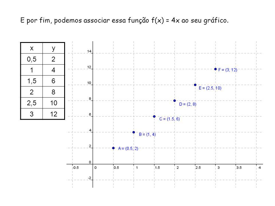 E por fim, podemos associar essa função f(x) = 4x ao seu gráfico.