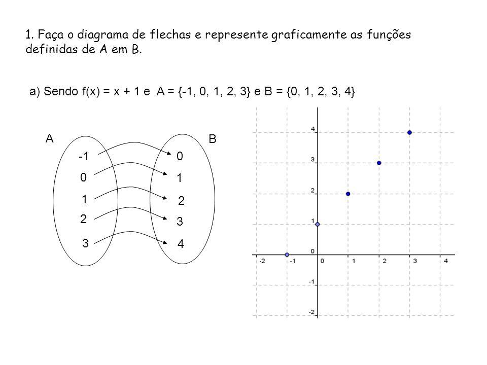 1. Faça o diagrama de flechas e represente graficamente as funções definidas de A em B.