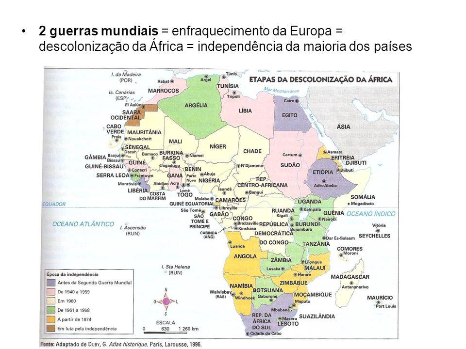 2 guerras mundiais = enfraquecimento da Europa = descolonização da África = independência da maioria dos países