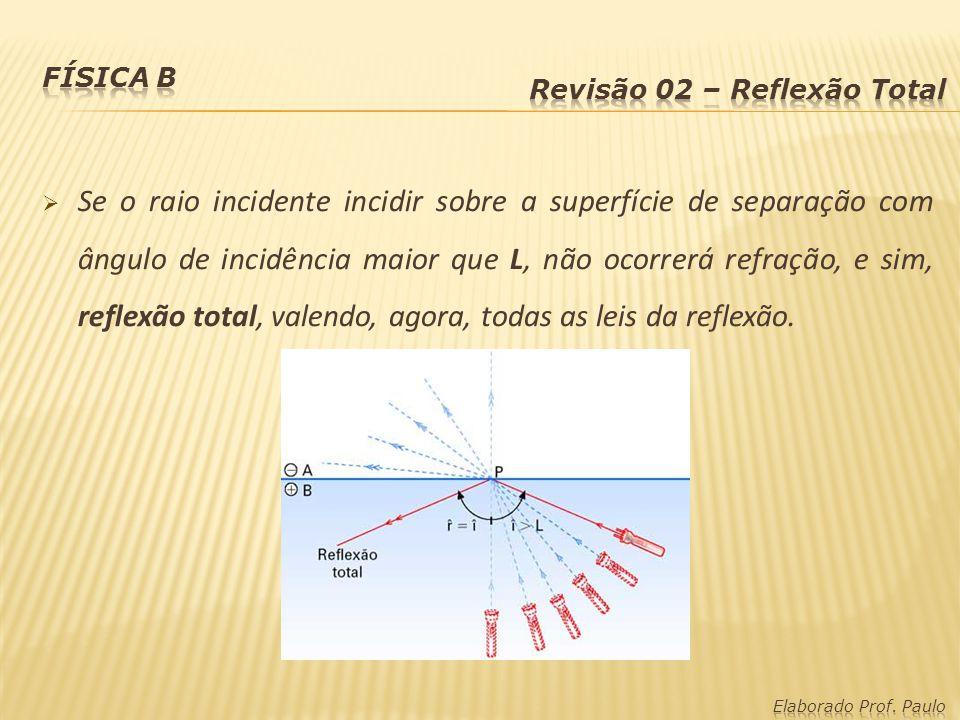 Física B Revisão 02 – Reflexão Total.