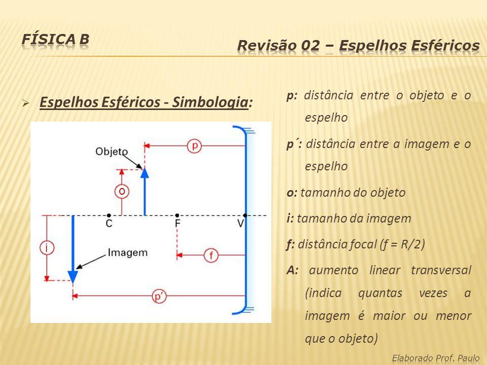 Espelhos Esféricos - Simbologia: