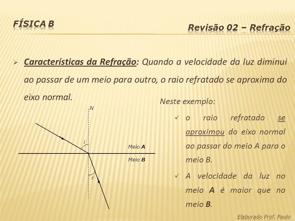 Física B Revisão 02 – Refração.