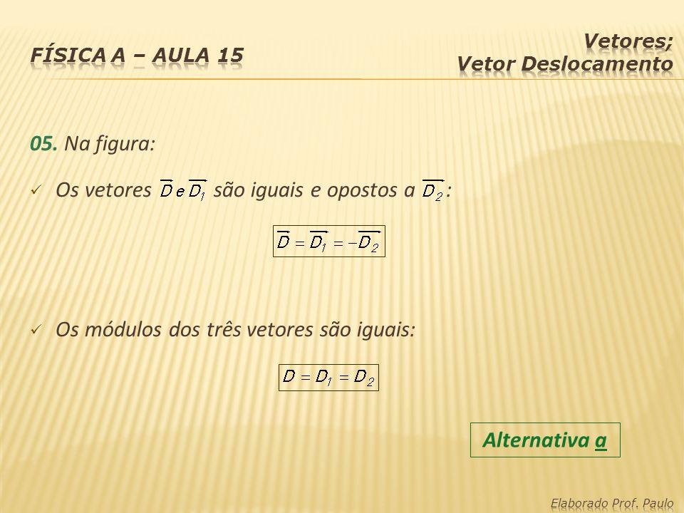 Os vetores são iguais e opostos a :