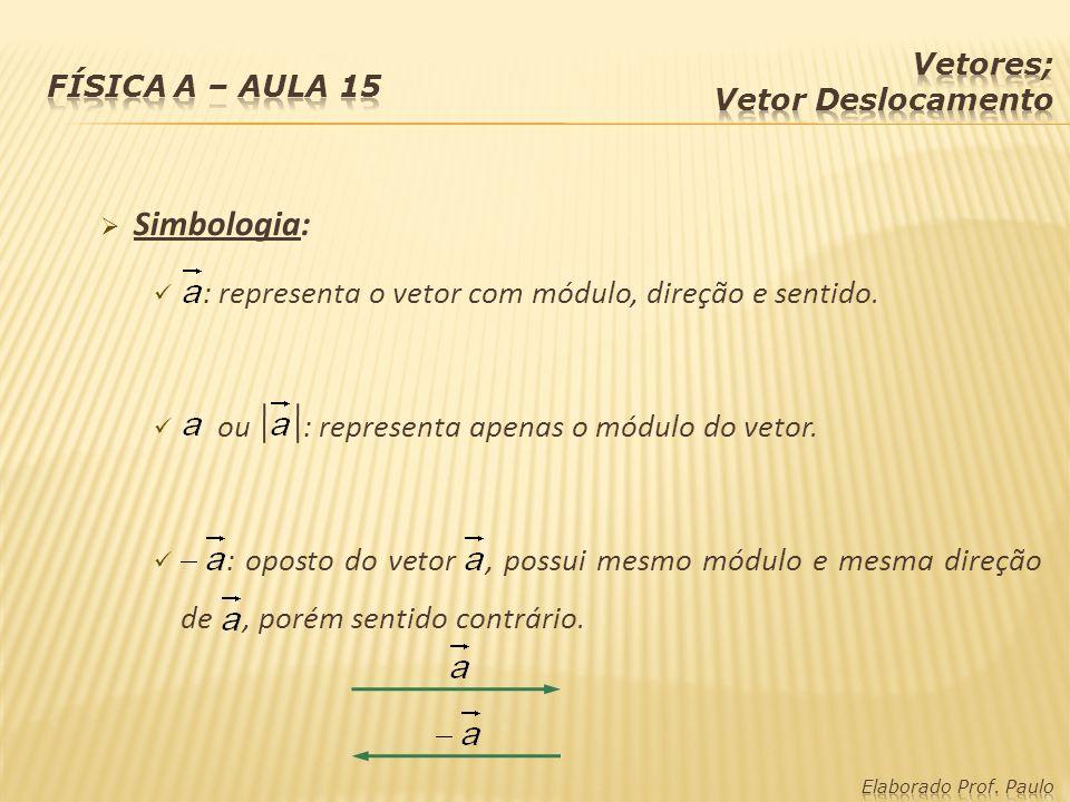 Simbologia: : representa o vetor com módulo, direção e sentido.