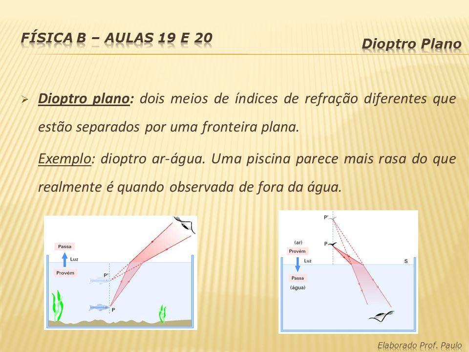 Física B – Aulas 19 e 20 Dioptro Plano. Dioptro plano: dois meios de índices de refração diferentes que estão separados por uma fronteira plana.