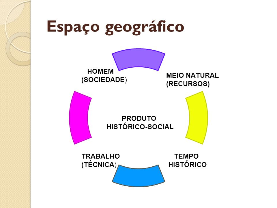 Espaço geográfico PRODUTO HISTÓRICO-SOCIAL