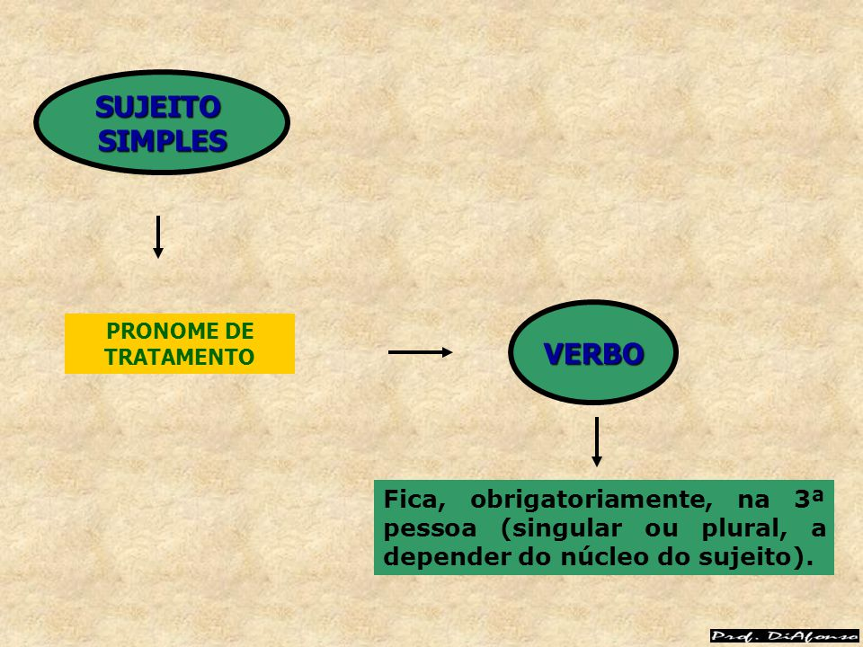 SUJEITO SIMPLES. VERBO. PRONOME DE TRATAMENTO.