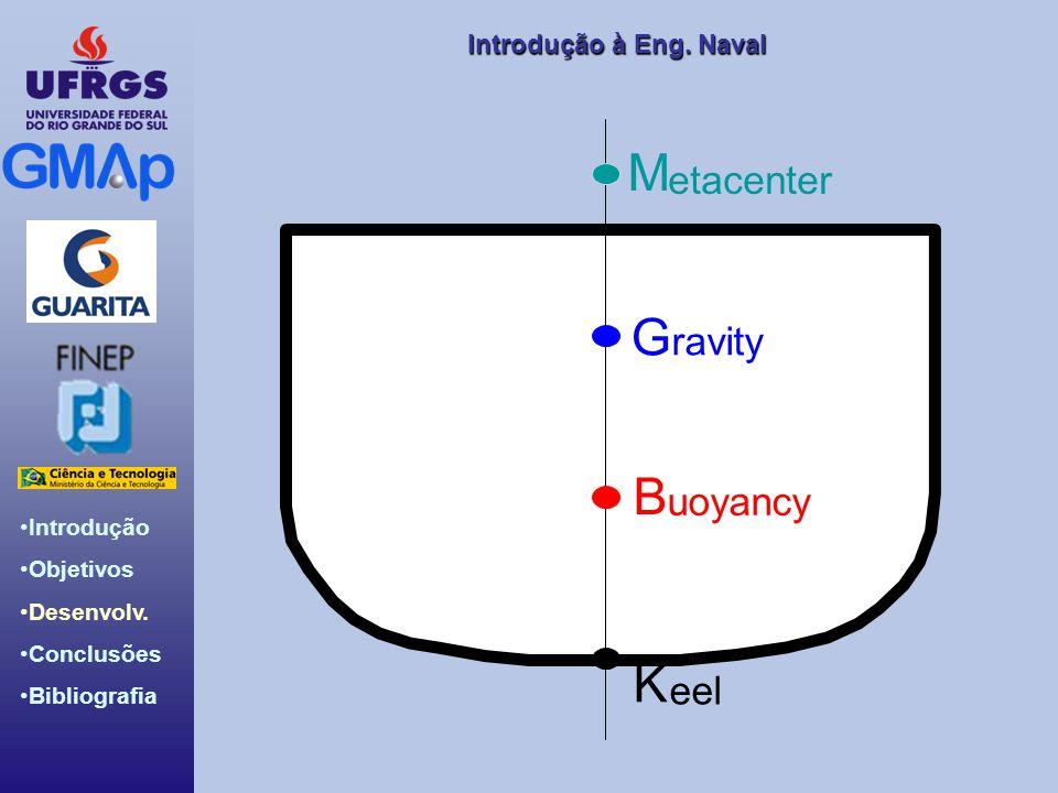M etacenter G ravity B uoyancy K eel