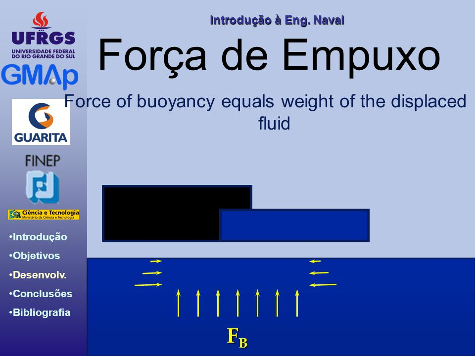 Force of buoyancy equals weight of the displaced fluid
