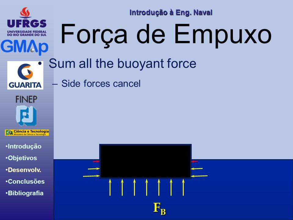 Força de Empuxo Sum all the buoyant force Side forces cancel FB