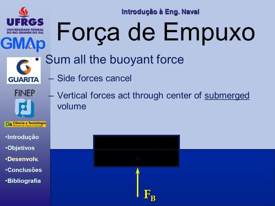 Força de Empuxo B Sum all the buoyant force FB Side forces cancel