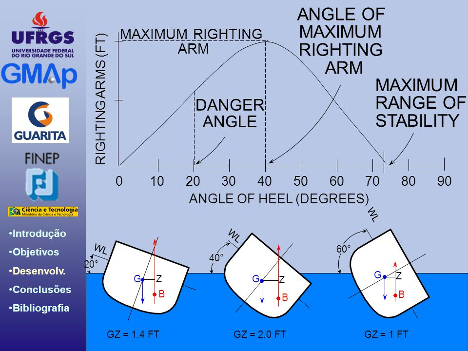 ANGLE OF MAXIMUM RIGHTING ARM