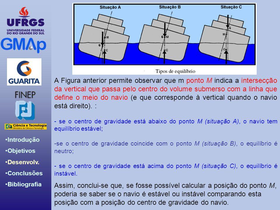 A Figura anterior permite observar que m ponto M indica a intersecção da vertical que passa pelo centro do volume submerso com a linha que define o meio do navio (e que corresponde à vertical quando o navio está direito). :