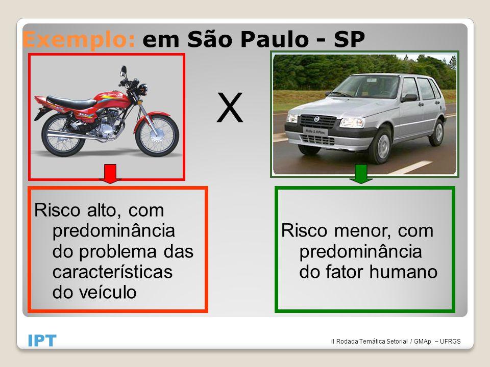 Exemplo: em São Paulo - SP