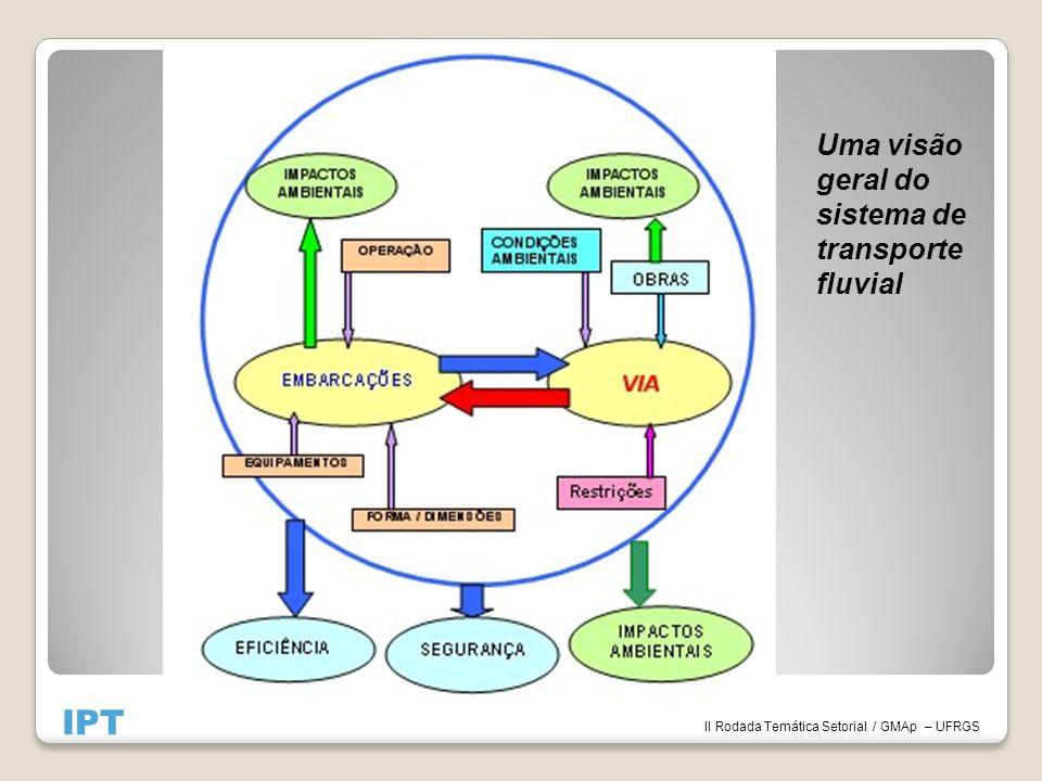 IPT Uma visão geral do sistema de transporte fluvial