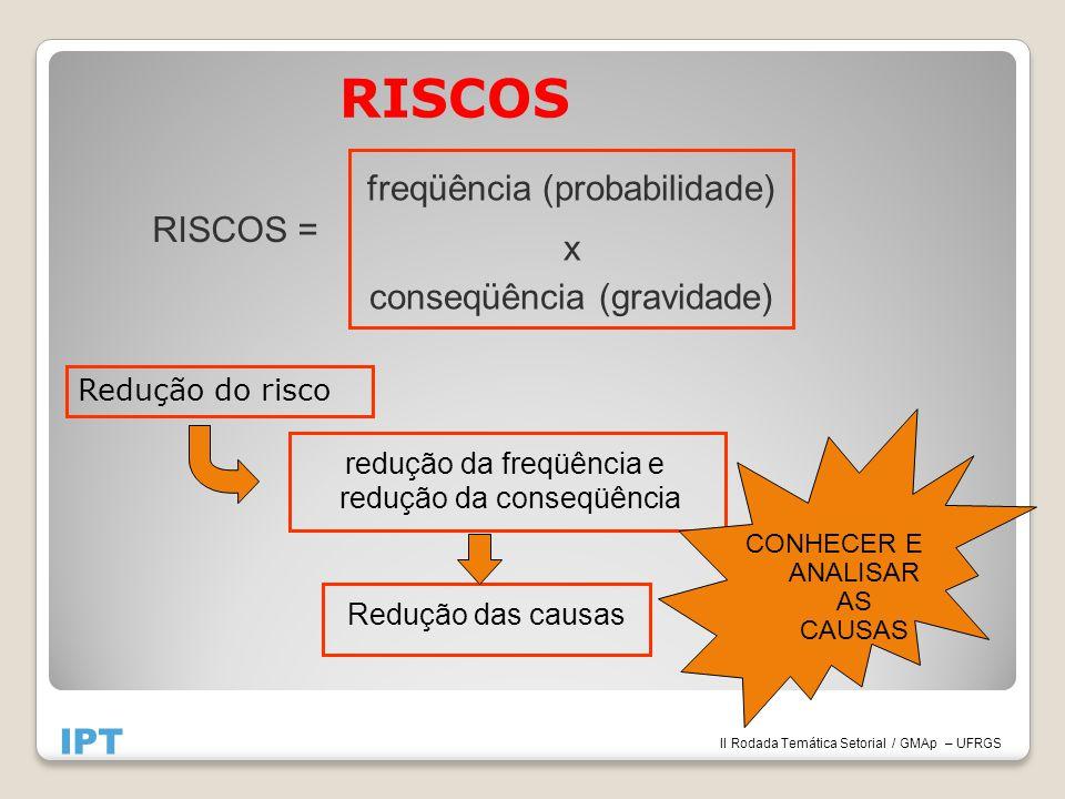 RISCOS redução da freqüência e redução da conseqüência