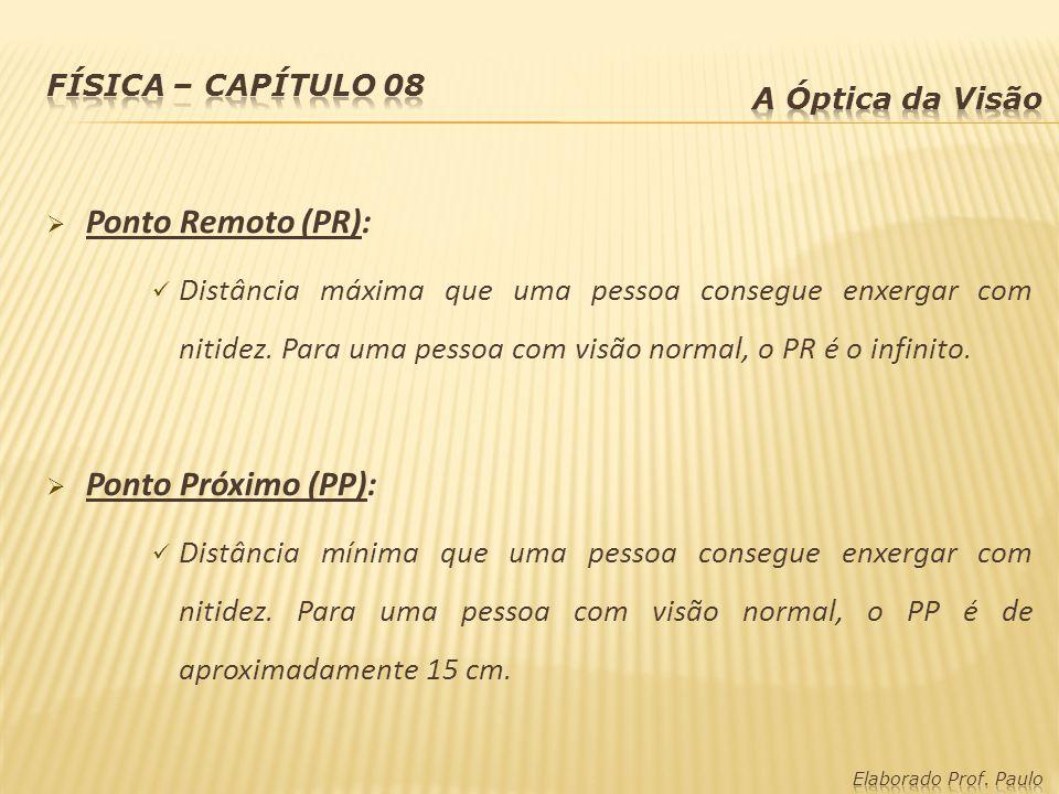 Ponto Remoto (PR): Ponto Próximo (PP):