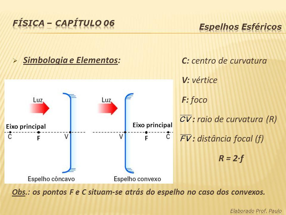 Simbologia e Elementos: C: centro de curvatura V: vértice F: foco