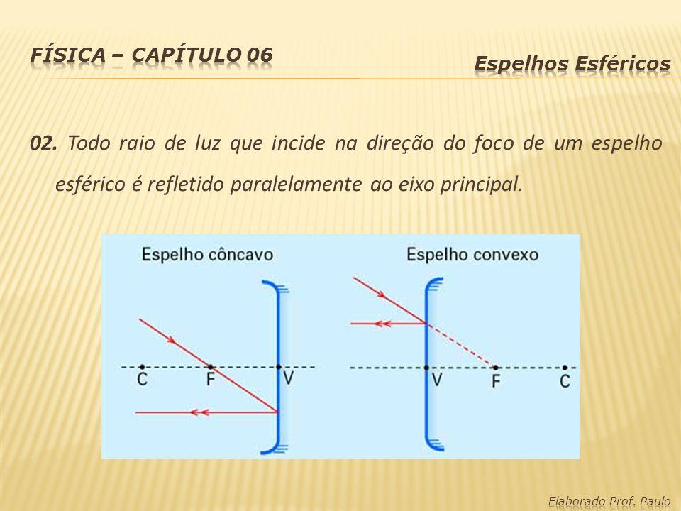 Física – capítulo 06 Espelhos Esféricos.