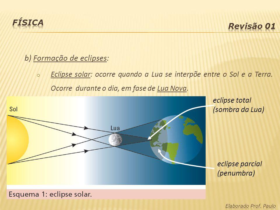 b) Formação de eclipses: