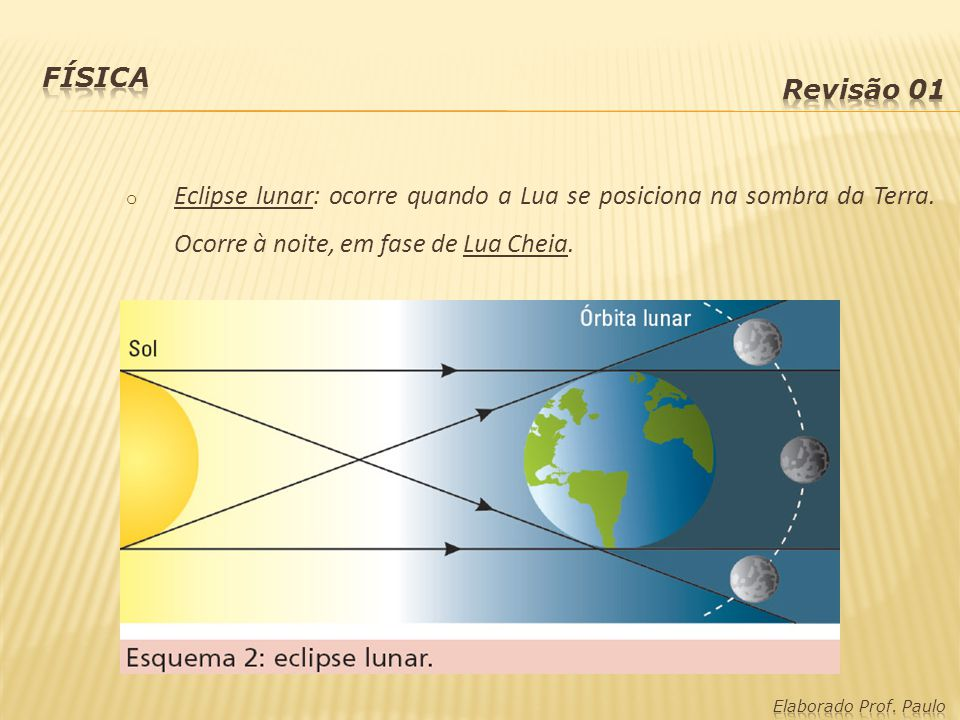 Física Revisão 01. Eclipse lunar: ocorre quando a Lua se posiciona na sombra da Terra. Ocorre à noite, em fase de Lua Cheia.