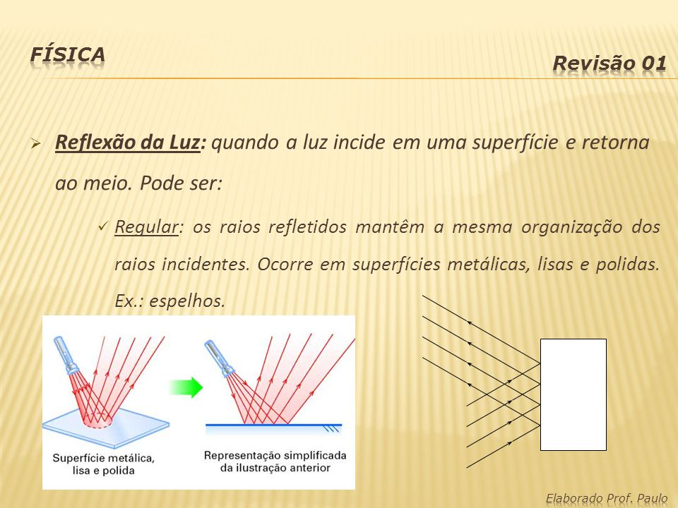 Física Revisão 01. Reflexão da Luz: quando a luz incide em uma superfície e retorna ao meio. Pode ser:
