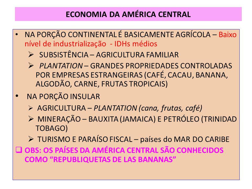 ECONOMIA DA AMÉRICA CENTRAL