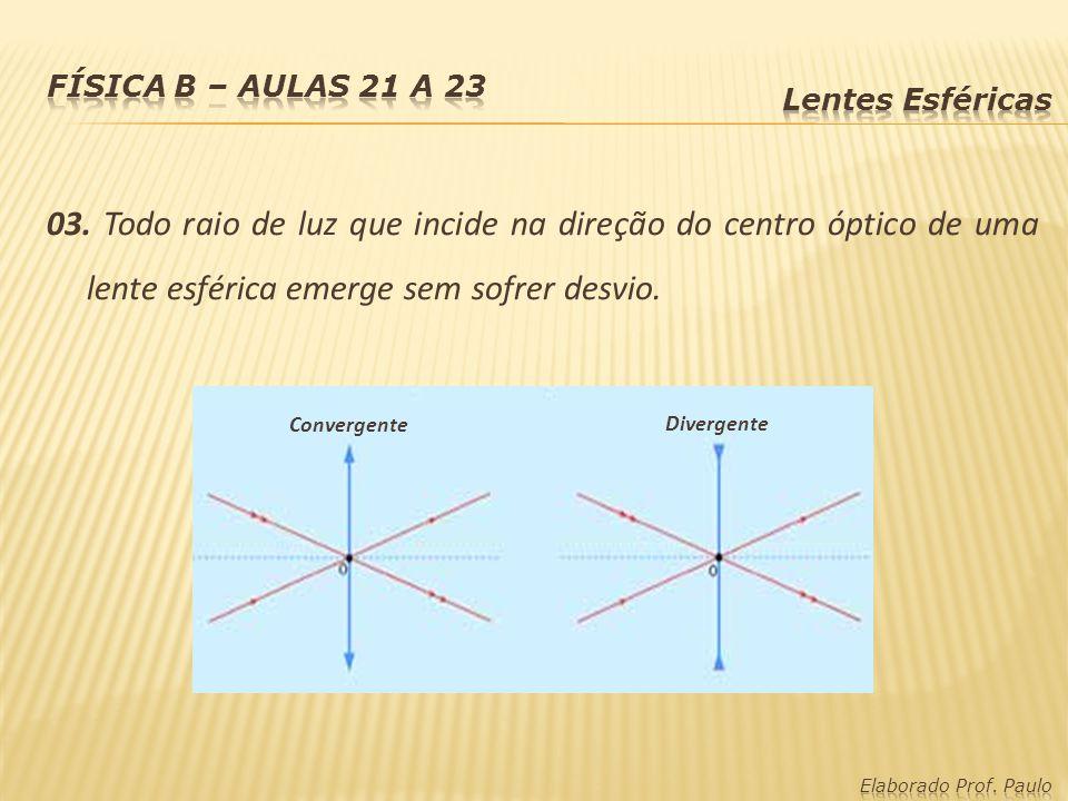 Física B – aulas 21 a 23 Lentes Esféricas.