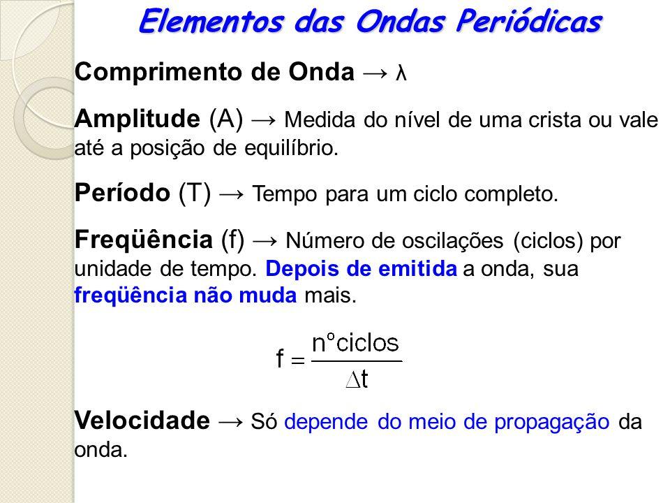 Elementos das Ondas Periódicas