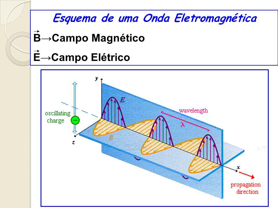 Esquema de uma Onda Eletromagnética