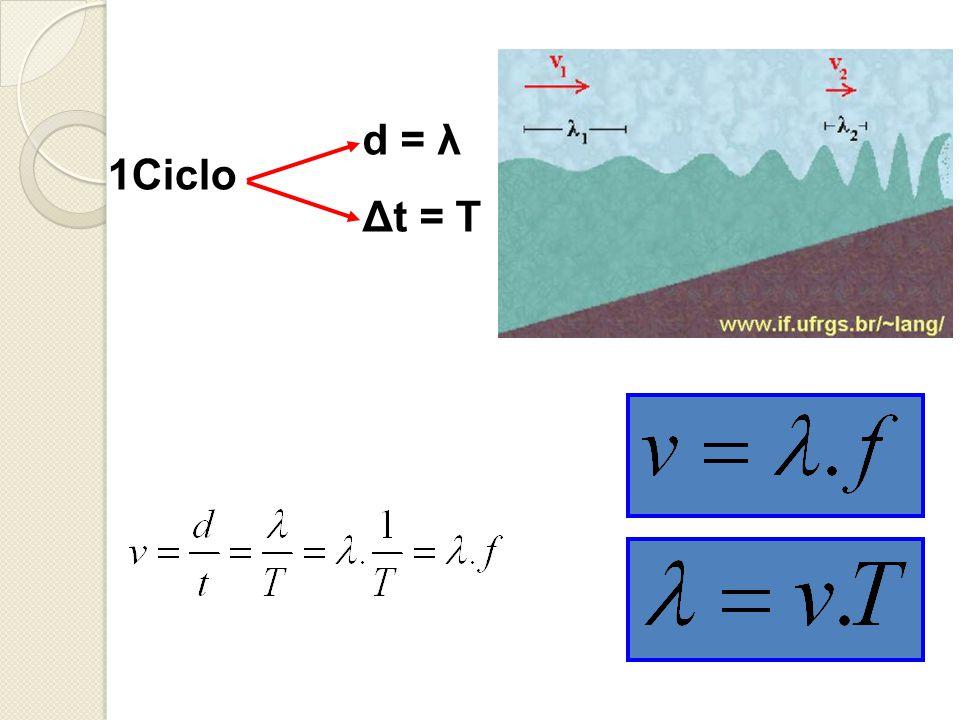 d = λ Δt = T 1Ciclo
