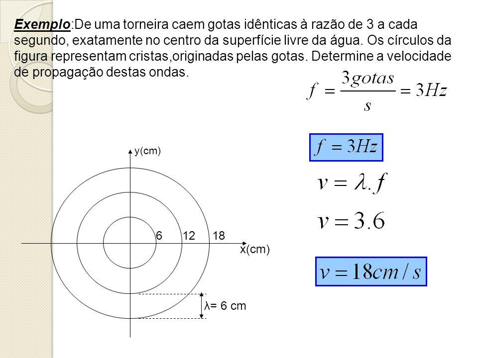 Exemplo:De uma torneira caem gotas idênticas à razão de 3 a cada segundo, exatamente no centro da superfície livre da água. Os círculos da figura representam cristas,originadas pelas gotas. Determine a velocidade de propagação destas ondas.