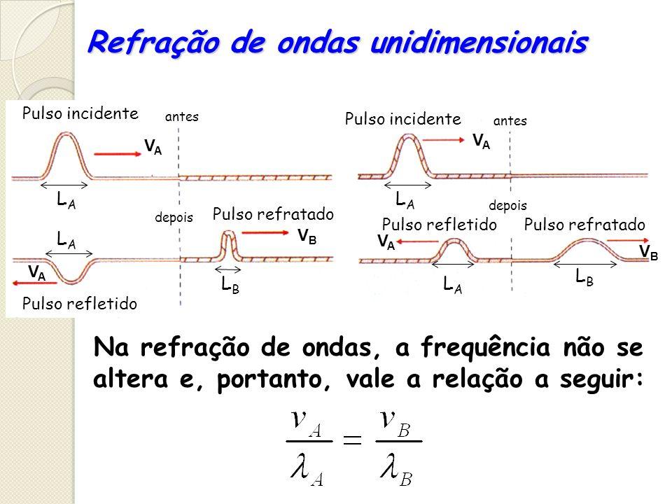 Refração de ondas unidimensionais