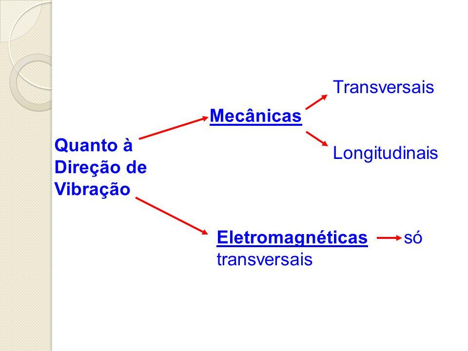 Transversais Longitudinais. Mecânicas. Quanto à Direção de Vibração.