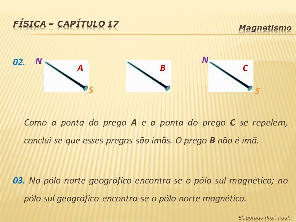 Física – capítulo 17 Magnetismo.