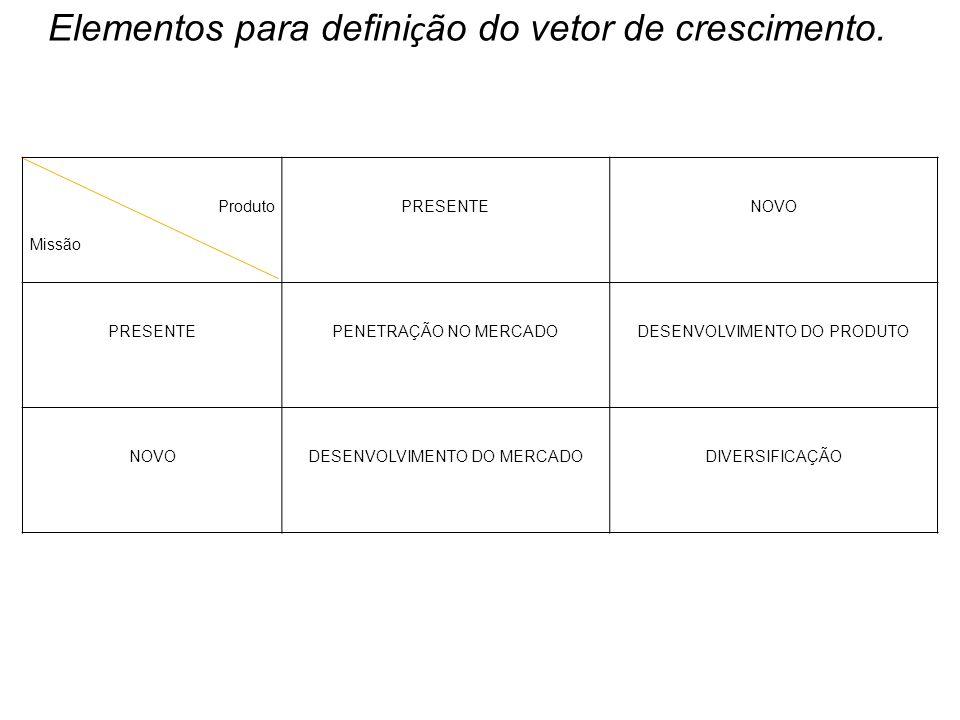 Elementos para definição do vetor de crescimento.